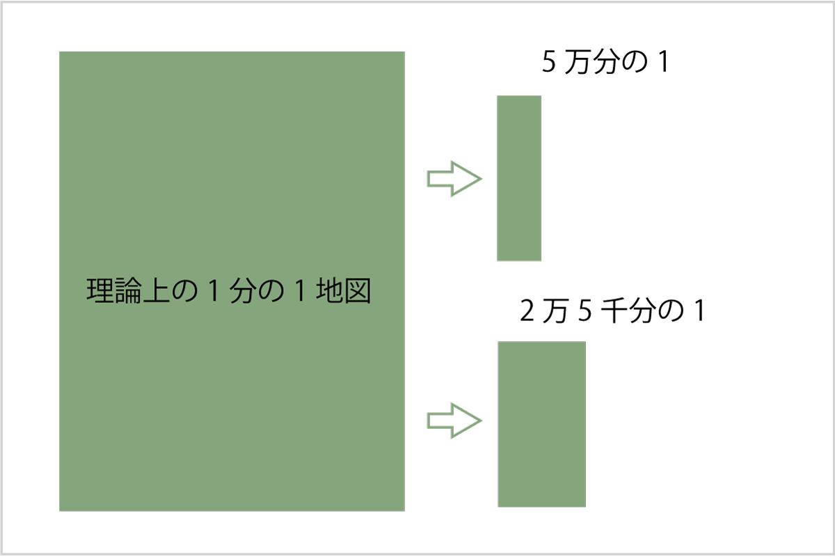 地図の縮尺イメージ